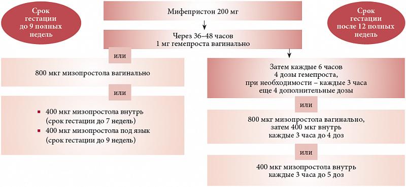 Схемы применения мифепристона