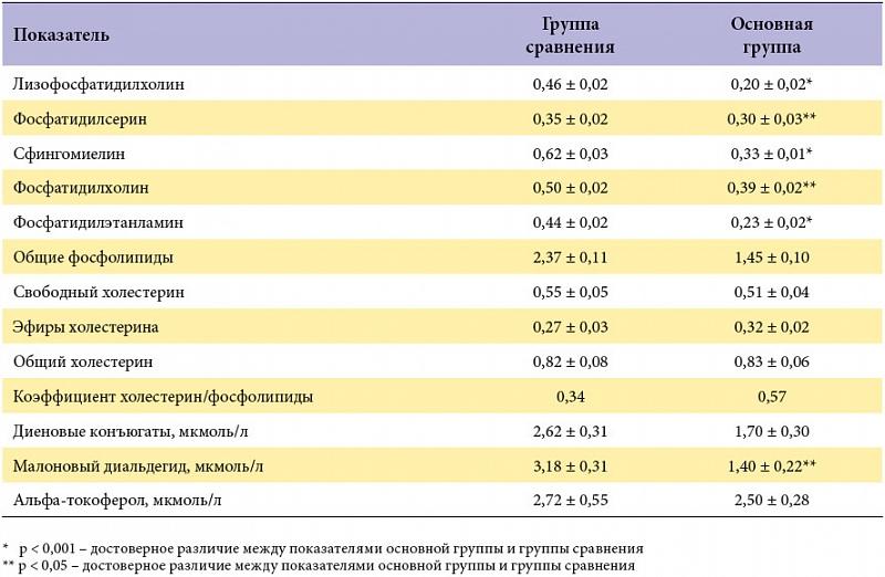 лечения Полиоксидонием (М
