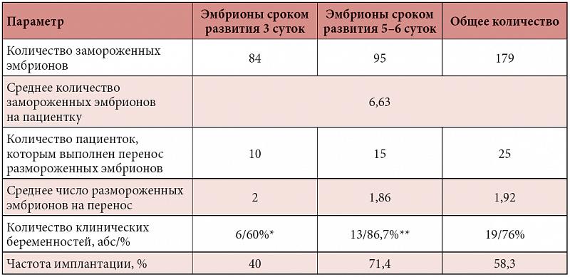 категории мерчендайзер перенос замороженных эмбрионов при эко инструкция практическими