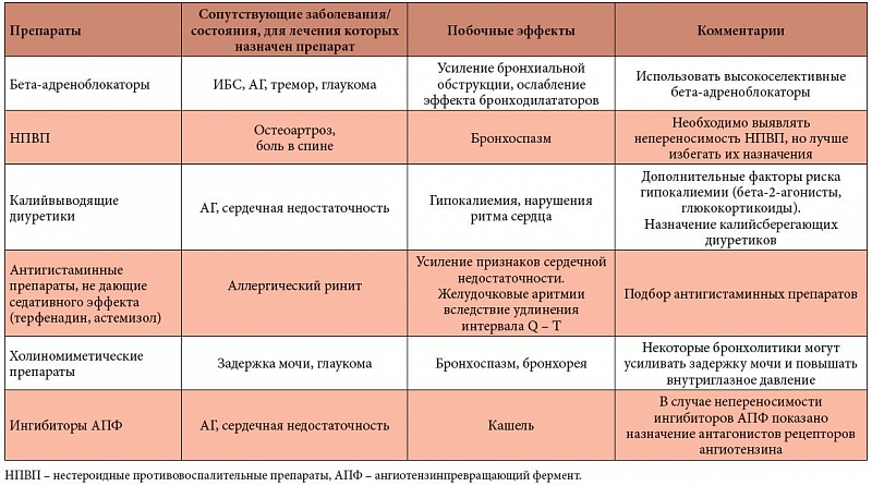 beta-adrenoblokator-dlya-lecheniya-gipertonicheskoy-bolezni