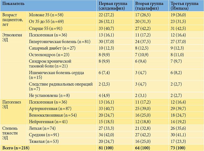 гормональная терапия эректильной дисфункции
