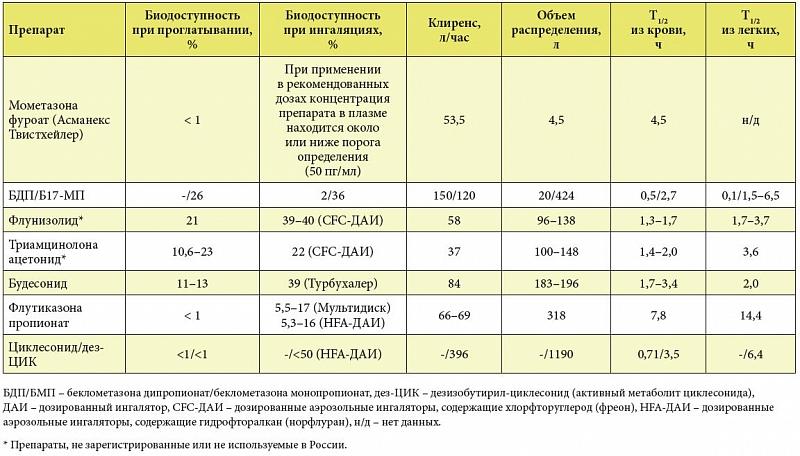 Системный глюкокортикостероиды джинтропин как купить