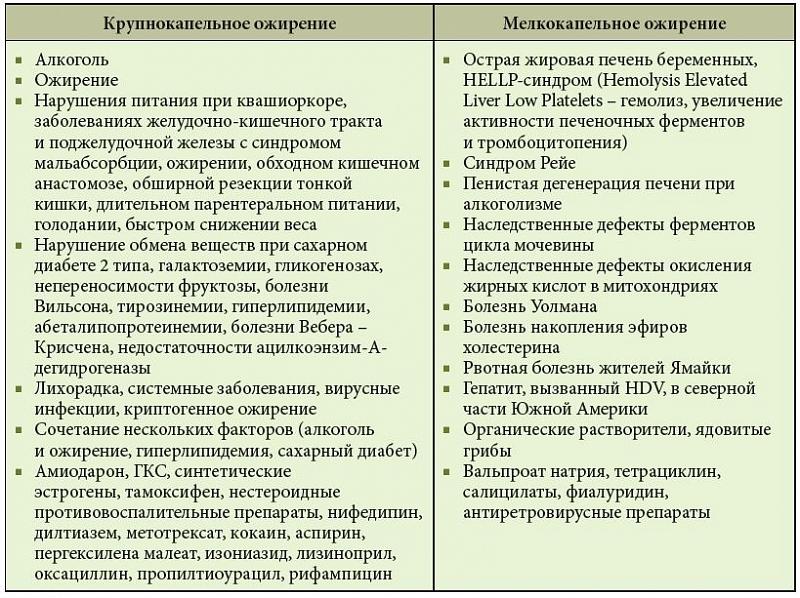 Припараты при циррозе печени