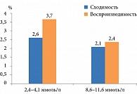 Рис. 2. Результаты процедуры верификации глюкометра Акку-Чек Актив