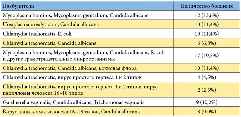 Полиоксидоний при лечении