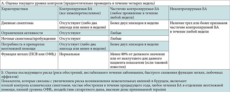 классификация бронхиальной астмы по джина