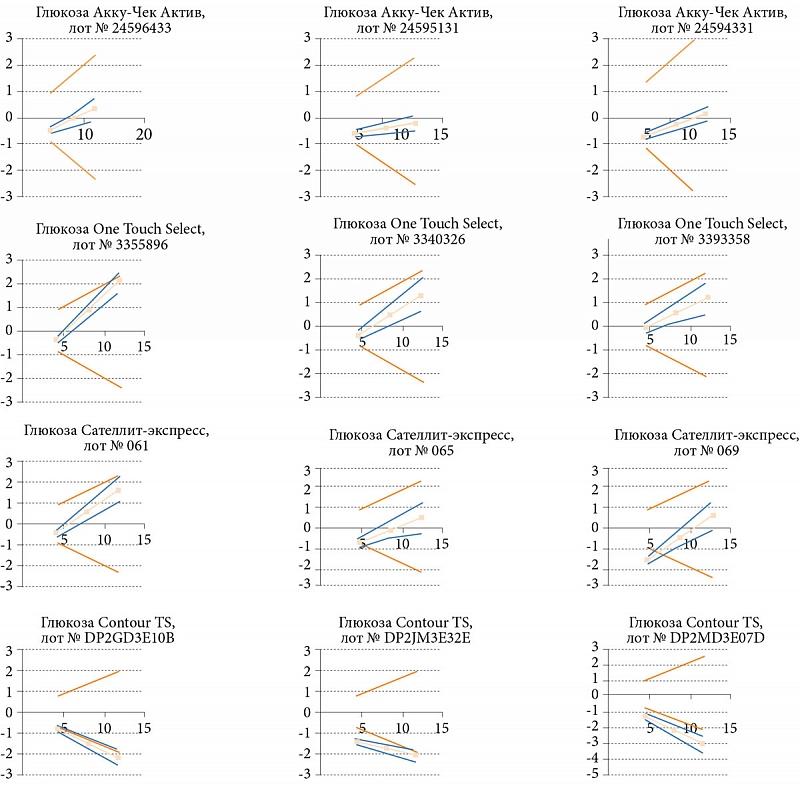 Рис. 4. Графики разности результатов, полученных при измерении двух уровней концентрации глюкозы на глюкометрах Акку-Чек Актив, One Touch Select, Сателлит-экспресс и Contour TS в трех лотах измерений. По оси абсцисс – концентрация глюкозы крови (ммоль/л);