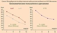 Стеатогепатит с минимальной активностью как лечить