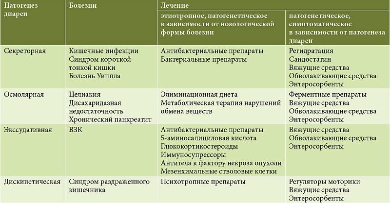 Типы диарей по патогенезу которых