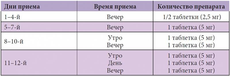 Схема приема амитриптилина при депрессии