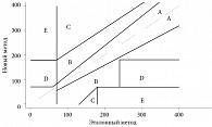 Рис. 1. Шкала ошибок Кларка результатов измерения глюкозы, разделенная на зоны А, В, С, D, Е по CLSI EP27-P:2009
