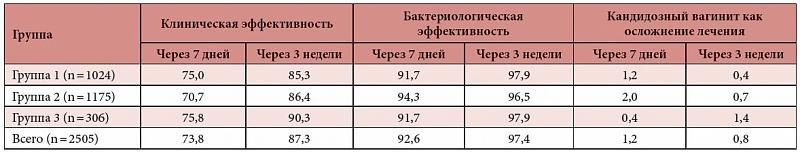 лечения (%)