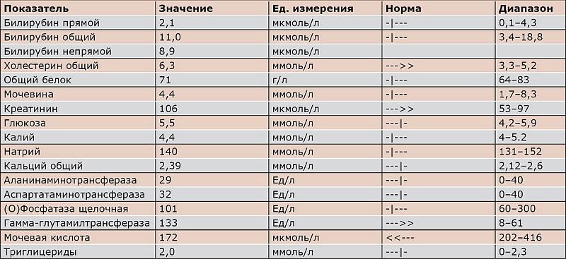 анализ крови сох пр 4 9