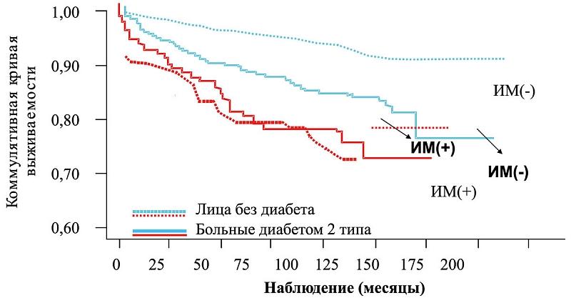 lechenie-saharnogo-diabeta-1-tipa-tabletkami