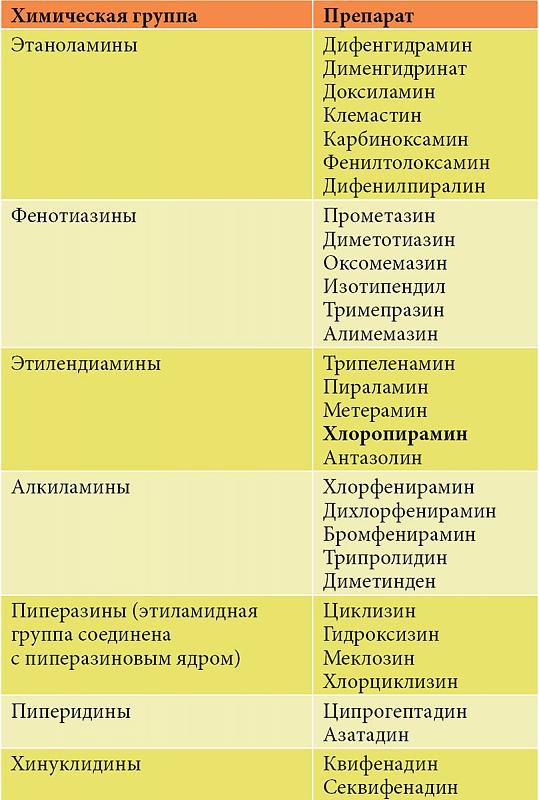 антигистаминный препарат