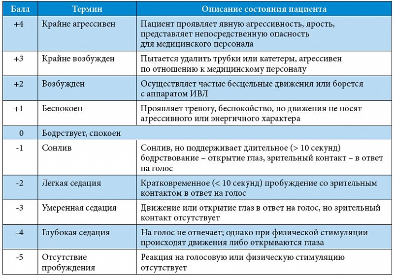 Протокол аналгезии и седации больных в орит