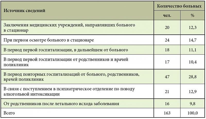 алкоголя в от оле йошкар кодировка-3