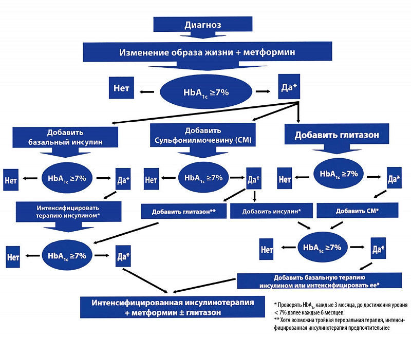 Средства от пролежней при сахарном диабете