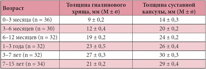 Узи тазобедренных суставов новорожденных норма таблица сумочно-связочный аппарат суставов