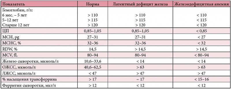Железодефицитная анемия, лечение, причины, симптомы, профилактика
