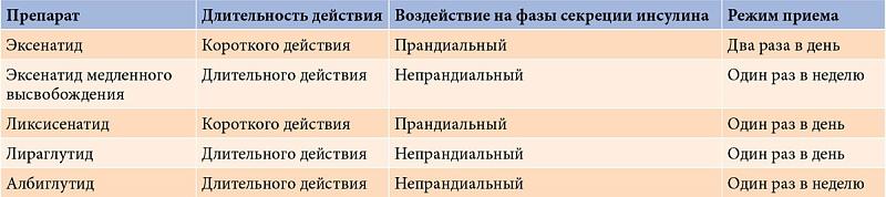 схемах препаратов лечения уреаплазмы