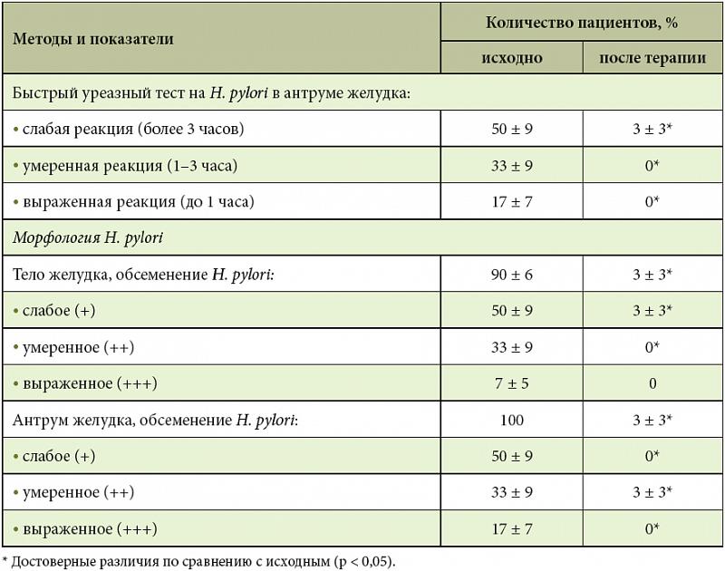 прибор для лечения организма от паразитов украина