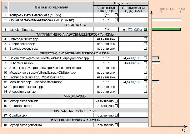 микробиоценоз влагалища показатели норма