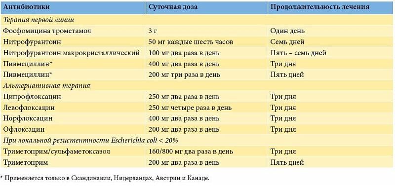 Особенности лечения и профилактики неосложненной инфекции нижних мочевыводящих путей у женщин uMEDp