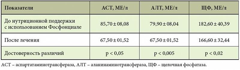 Биохимический анализ крови на гепатит щелочная фосфотаза