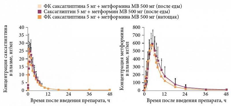 Новые исследования по метформином