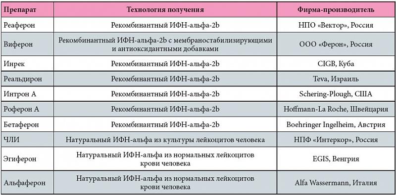 Лечение носителей гепатит с