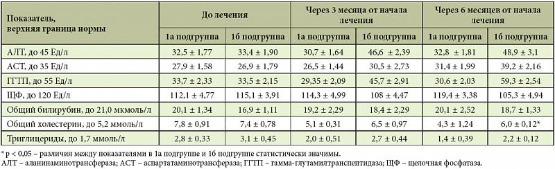 Какие анализы при жировом гепатозе печени