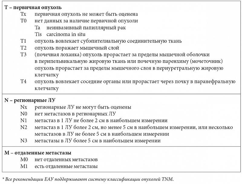Нефроуретерэктомия