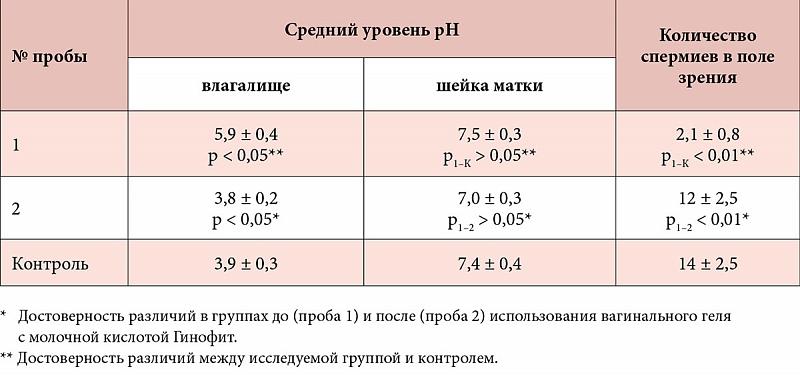 preparati-ponizhayushie-kislotnost-vlagalisha