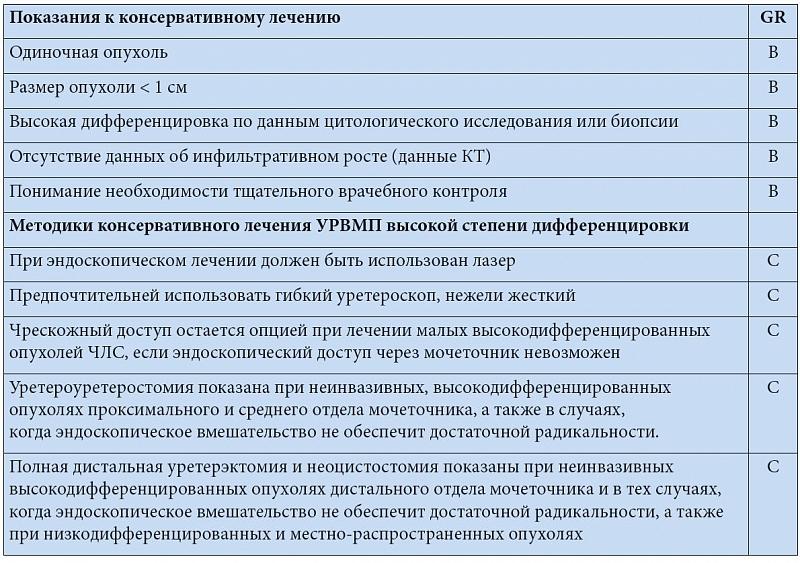Уретеронефрэктомия