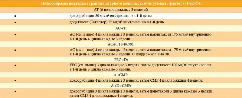 Таблица. Схемы адъювантной