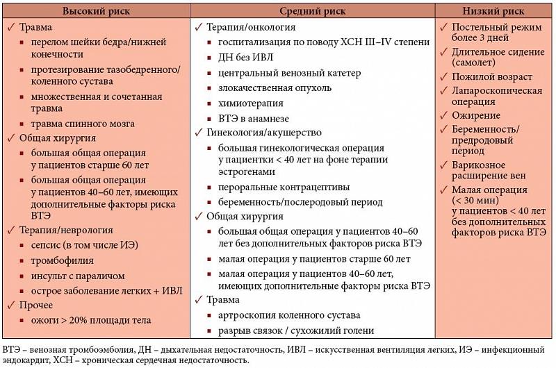 Тромбоэмболия легочной артерии: принципы диагностики ...