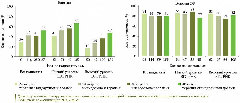 Рис. 4. Зависимость уровня устойчивого ...: http://umedp.ru/articles/v_vserossiyskaya_konferentsiya_profilaktika_i_reabilitatsiya_zabolevaniy_organov_pishchevareniya_gep.html