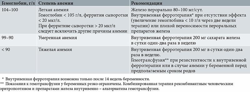 Анемия у беременных 1 ст 38