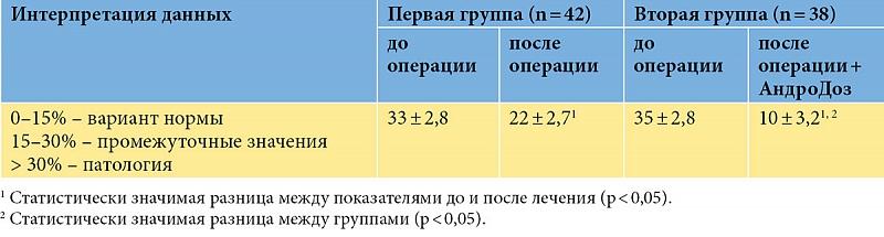 Количество активных сперматозоидов и варикоцеле