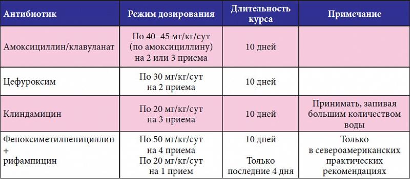 Схема антибактериальной
