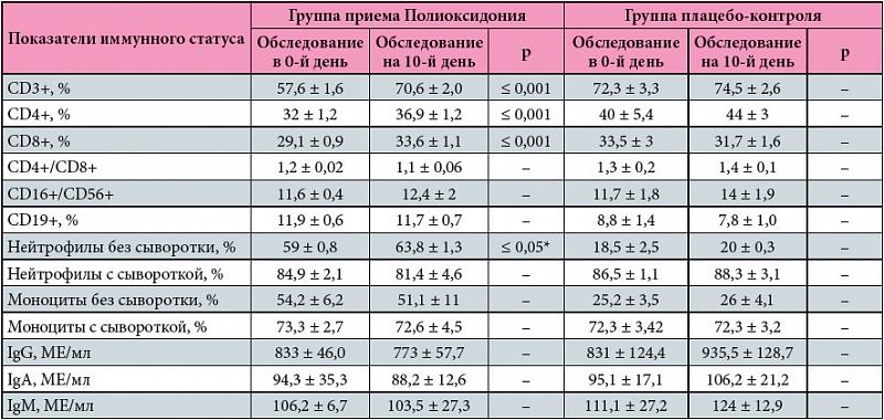 препарата Полиоксидоний® в