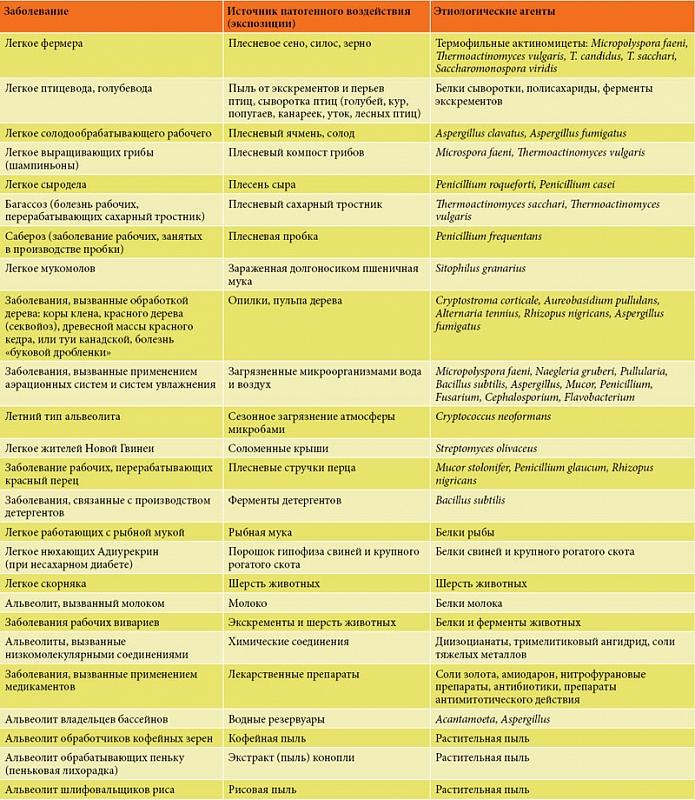 аллергия на пульмикорт отзывы