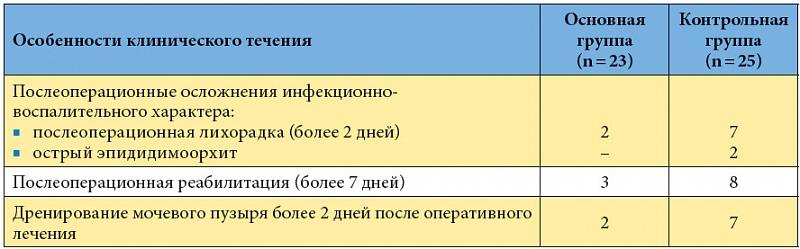 Таблица 8.