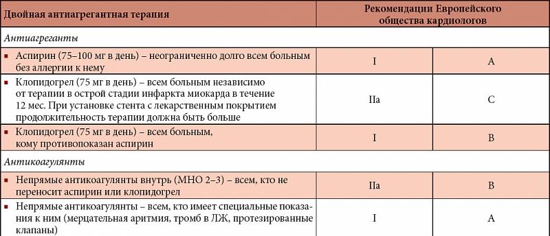 Российский национальный конгресс кардиологов Проект АТЛАНТ  Таблица Обязательное медикаментозное лечение после инфаркта миокарда вторичная профилактика
