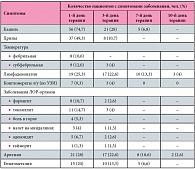 Вильпрафен схема лечения хламидиоз