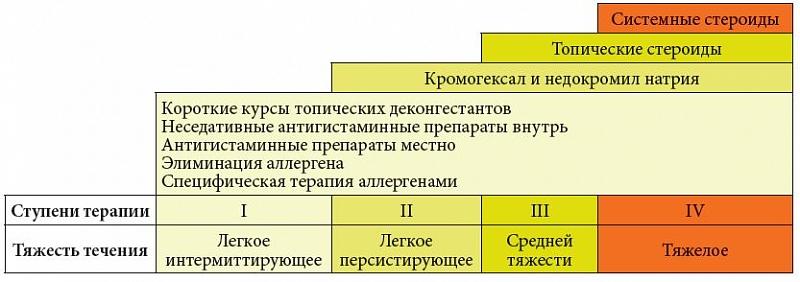 Профессор С.В. Морозова