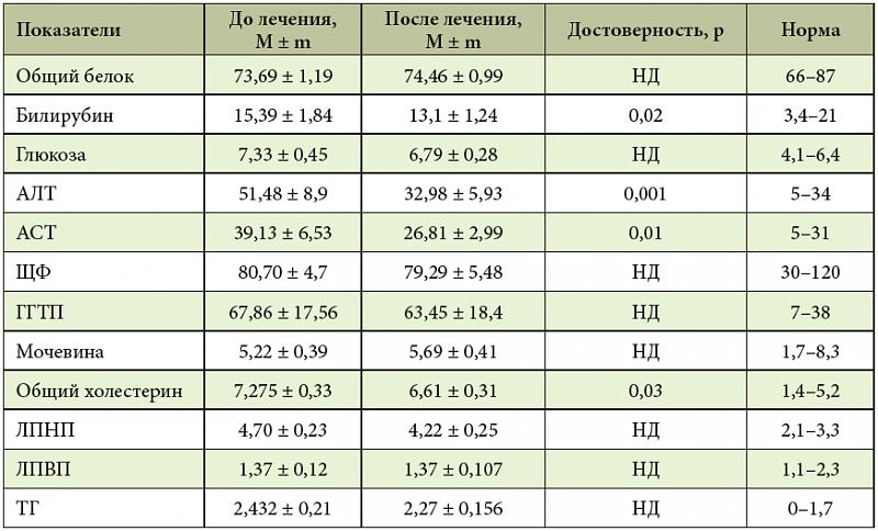 Профилактика лечения желтухи