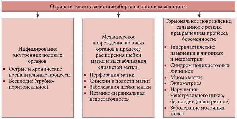 Социально-медицинские аспекты