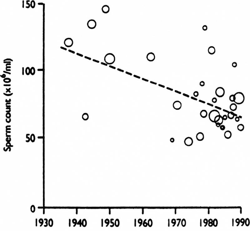Снижение числа патологии сперматозоидов